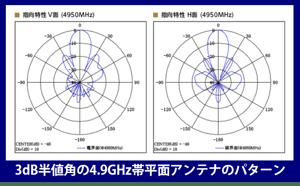 image_antena_chart